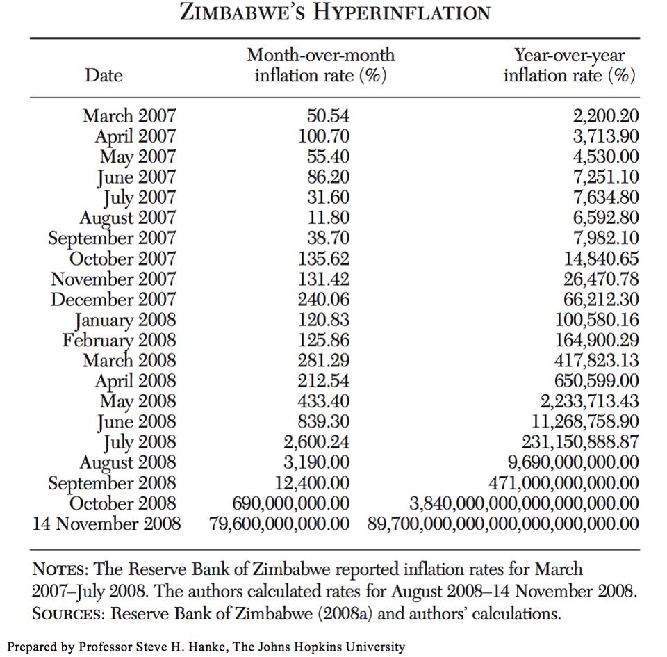 Prof Steve H Hanke Zimbabwe Hyperinflation