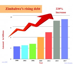 Zimbabwe's external debt soars