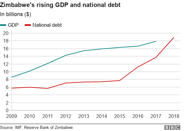 Zimbabwe's rising national debt