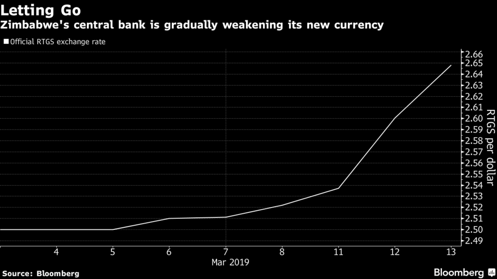 Zimbabwe's central bank is gradually weakening its new currency