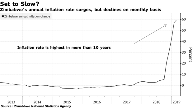 Zimbabwe's annual inflation rate surges, but declines on monthly basis