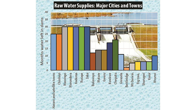 Councils under fire over water crisis