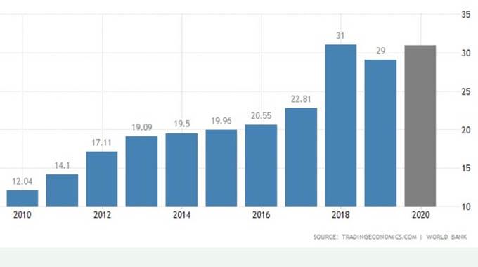 Olivine secures US$8,25m AfDB loan