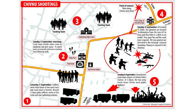Chivhu shooting: Details emerge