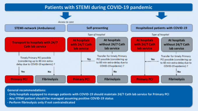 Latest on WHO COVID-19 treatment guidelines