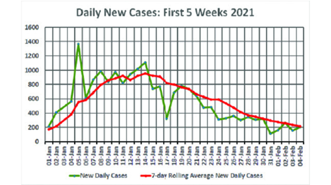 Covid-19 cases continue to fall