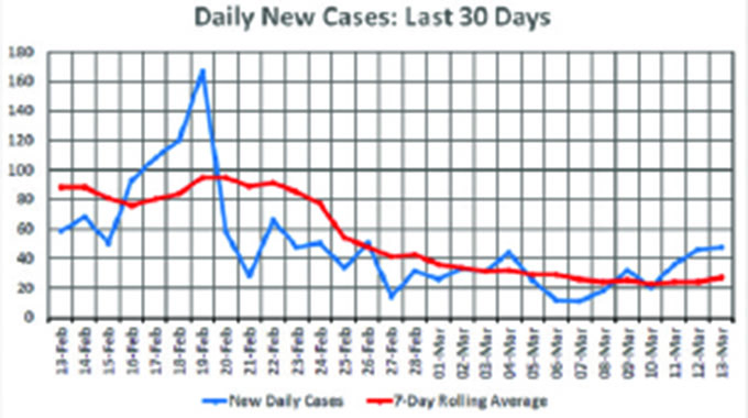 Covid-19 infection rate creeps up