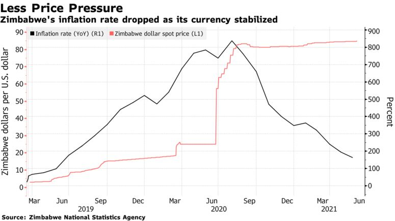 Zimbabwe's inflation rate dropped as its currency stabilized
