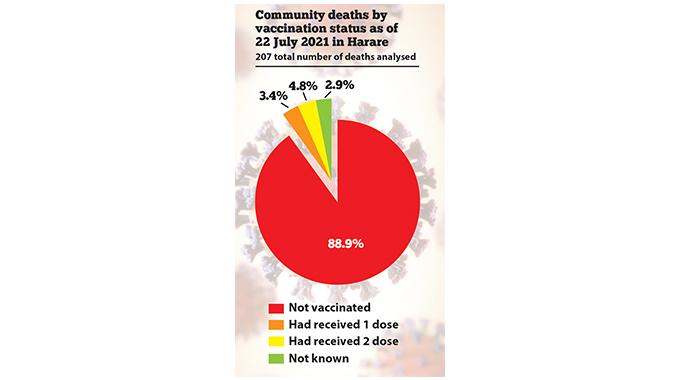 Govt studies vaccination for children